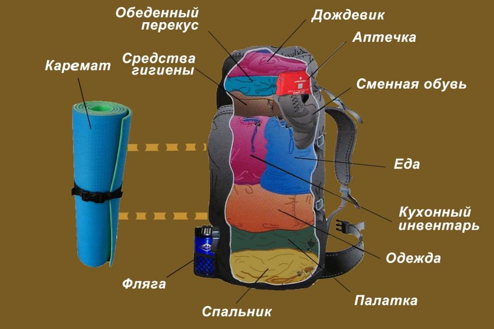 Как упаковать рюкзак на неделю цска рюкзак купить